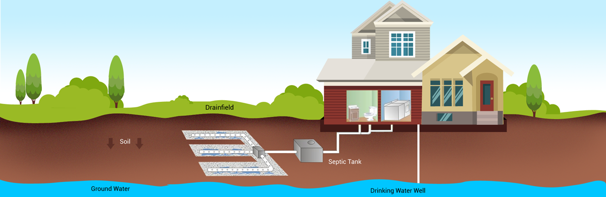 Septic Inspection Services